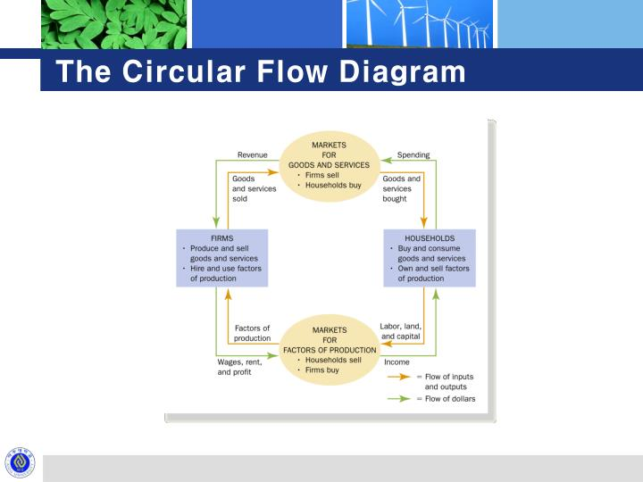 The Circular Flow Diagram