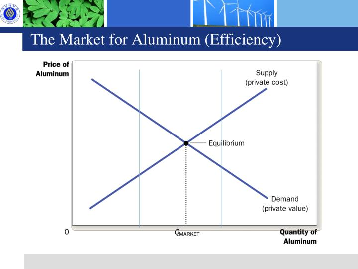The Market for Aluminum (Efficiency)