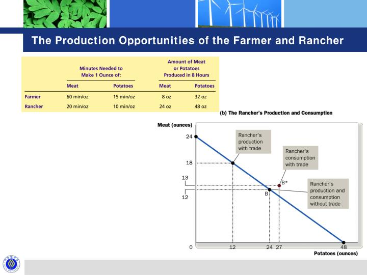 The production opportunities of the farmer and rancher