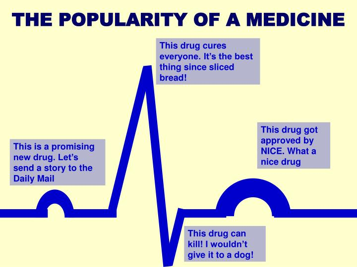 THE POPULARITY OF A MEDICINE