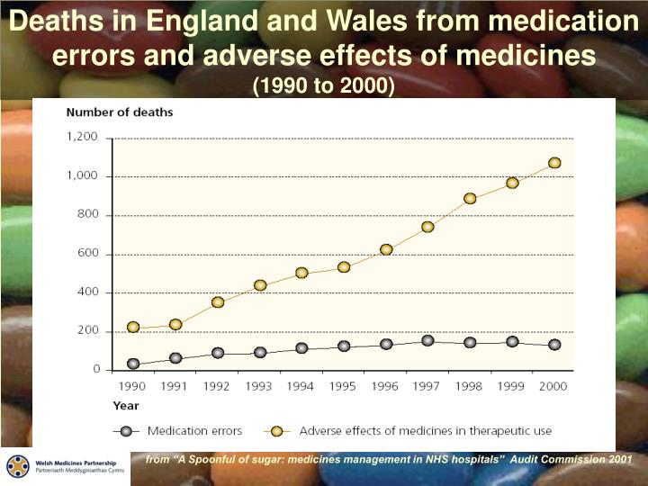 Deaths in England and Wales from medication errors and adverse effects of medicines