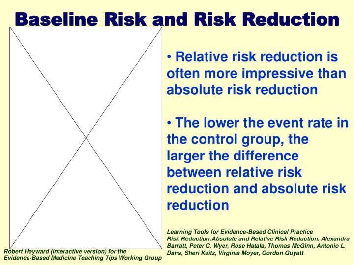 Baseline Risk and Risk Reduction