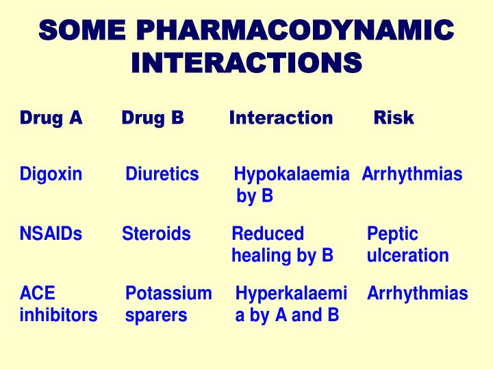 SOME PHARMACODYNAMIC INTERACTIONS