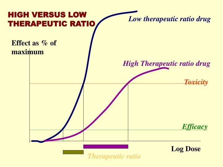 HIGH VERSUS LOW THERAPEUTIC RATIO