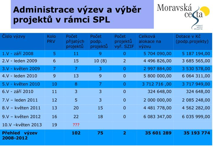 Administrace výzev a výběr projektů v rámci SPL