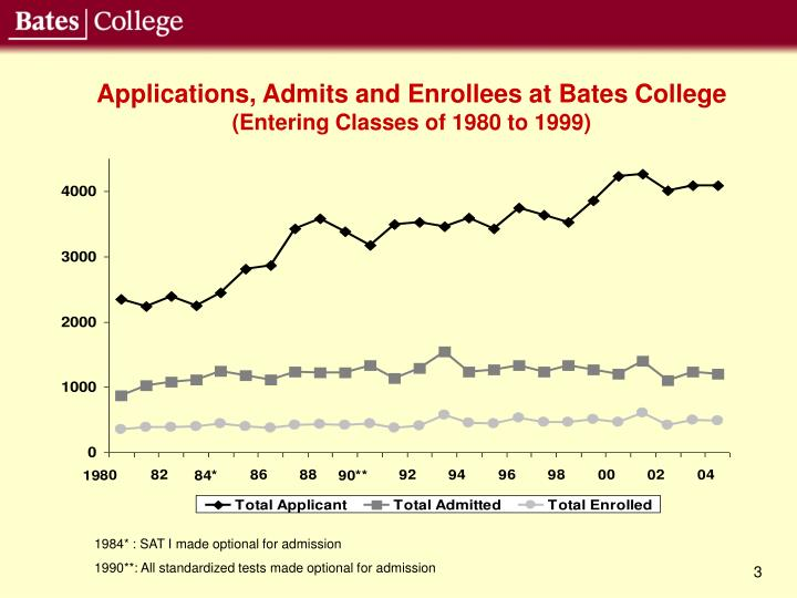 Applications, Admits and Enrollees at Bates College