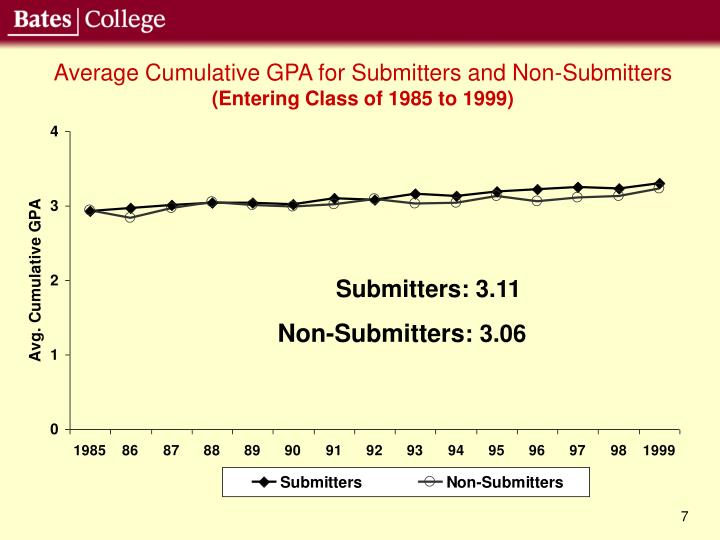 Average Cumulative GPA for Submitters and Non-Submitters