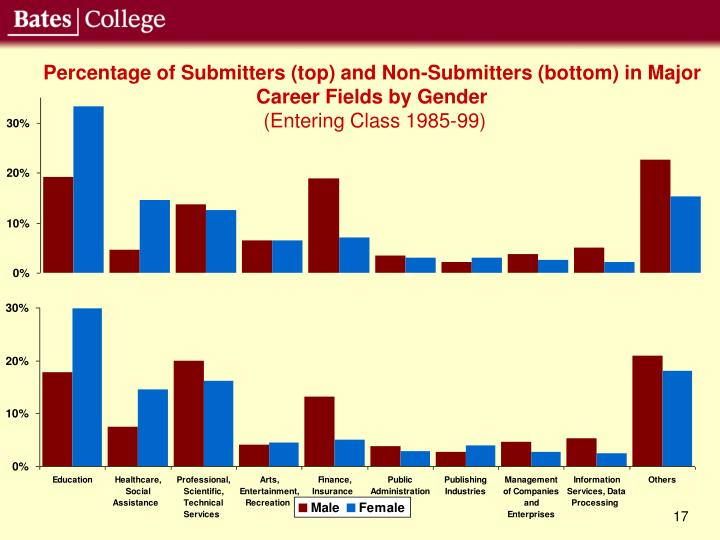 Percentage of Submitters (top) and Non-Submitters (bottom) in Major Career Fields by Gender