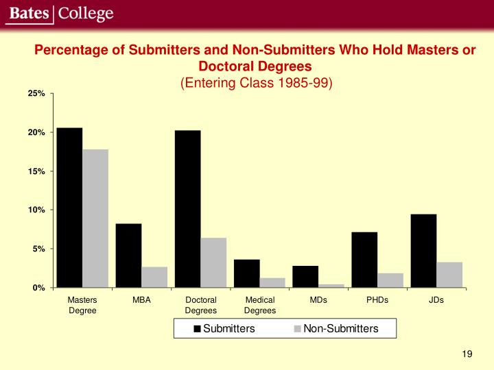 Percentage of Submitters and Non-Submitters Who Hold Masters or Doctoral Degrees
