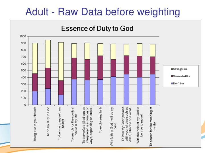 Adult - Raw Data before weighting