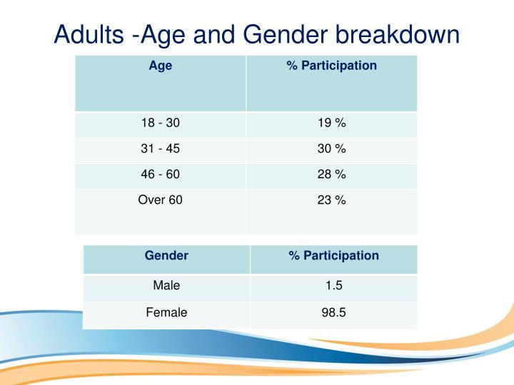 Adults -Age and Gender breakdown
