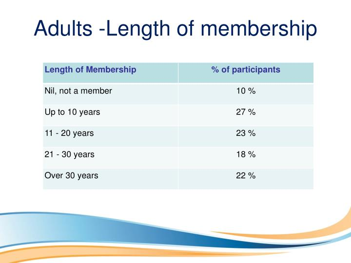Adults -Length of membership