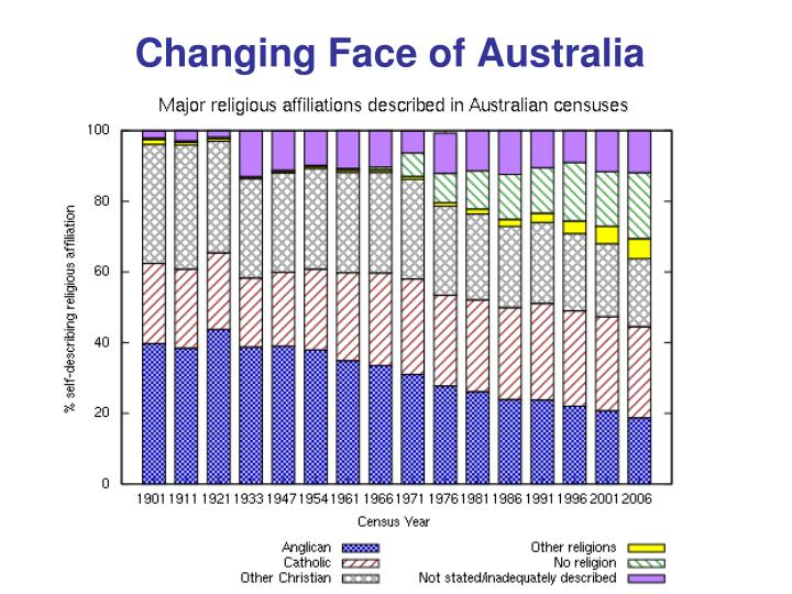 Changing Face of Australia