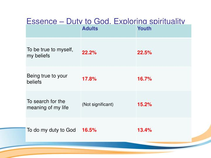 Essence – Duty to God, Exploring spirituality