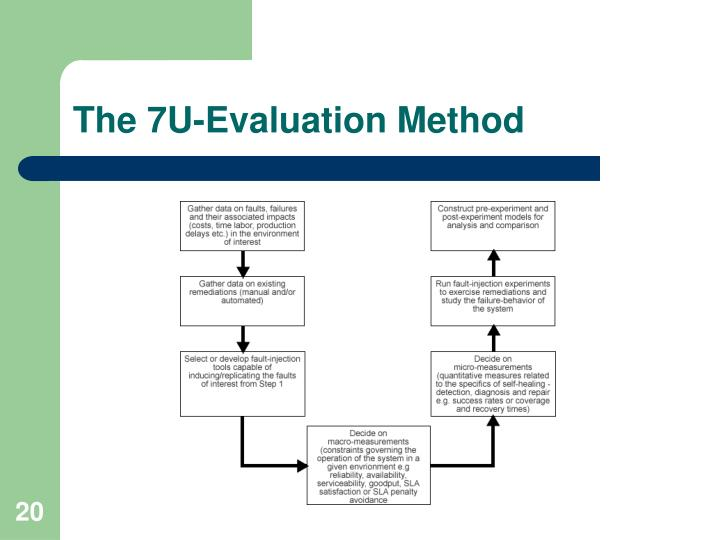 The 7U-Evaluation Method
