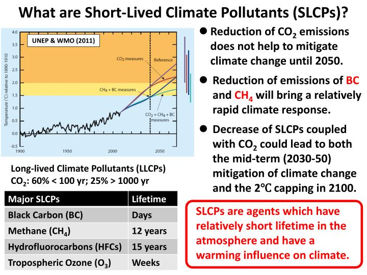 What are Short-Lived Climate Pollutants (