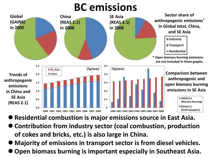 BC emissions