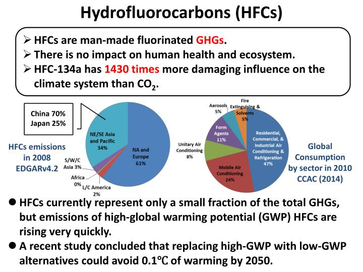 Hydrofluorocarbons
