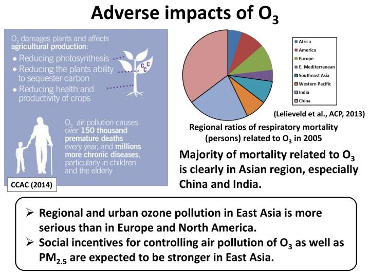 Adverse impacts of O