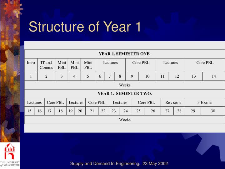 Structure of Year 1