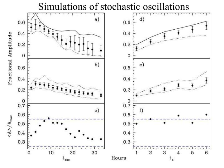 Simulations of stochastic oscillations