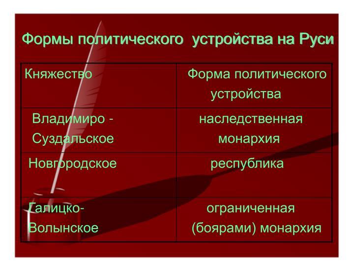 Формы политического  устройства на Руси