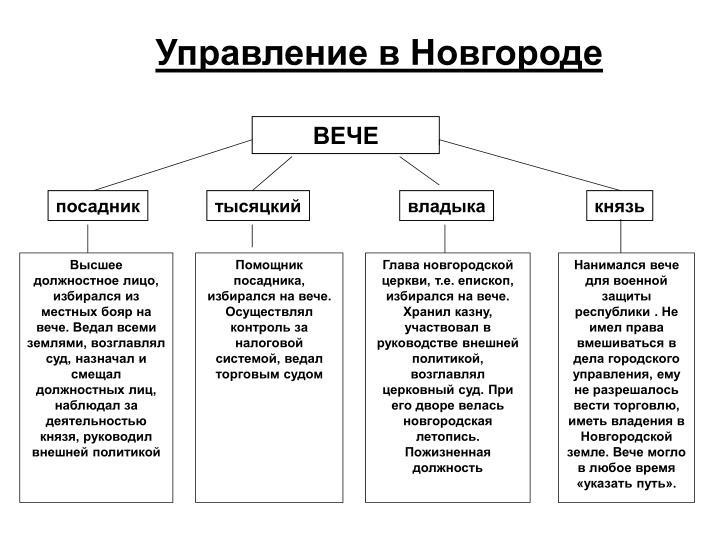 Управление в Новгороде