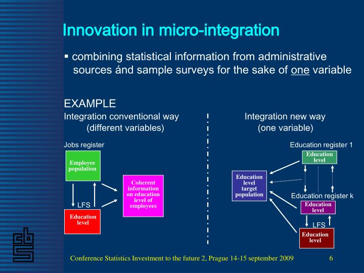 Innovation in micro-integration
