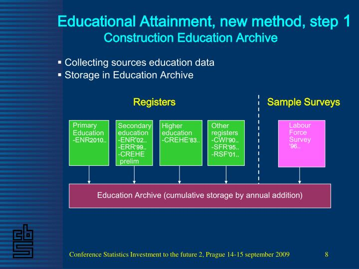 Educational Attainment, new method, step