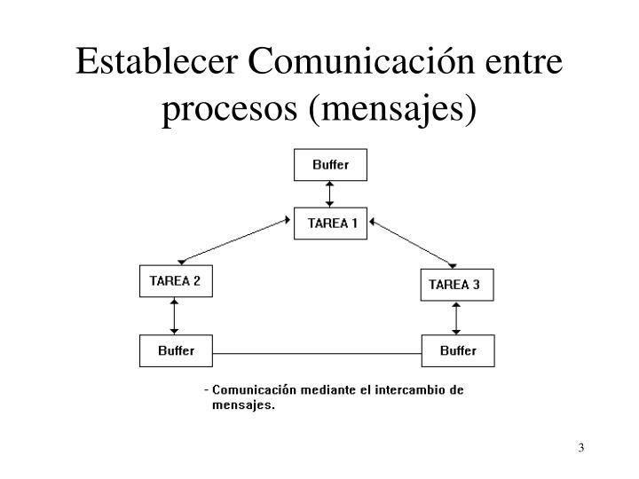 Establecer Comunicación entre procesos (mensajes)