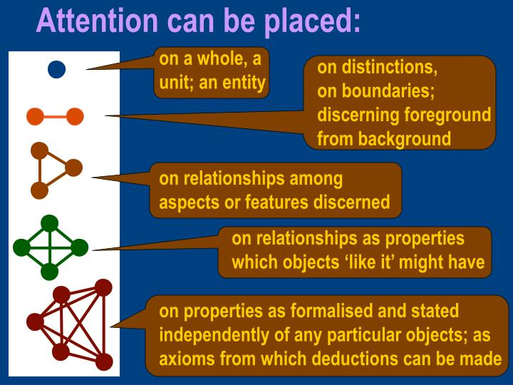Attention can be placed: