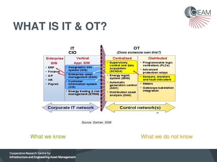 WHAT IS IT & OT?