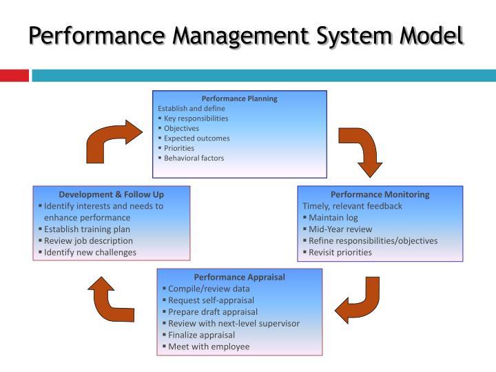 Performance Management System Model