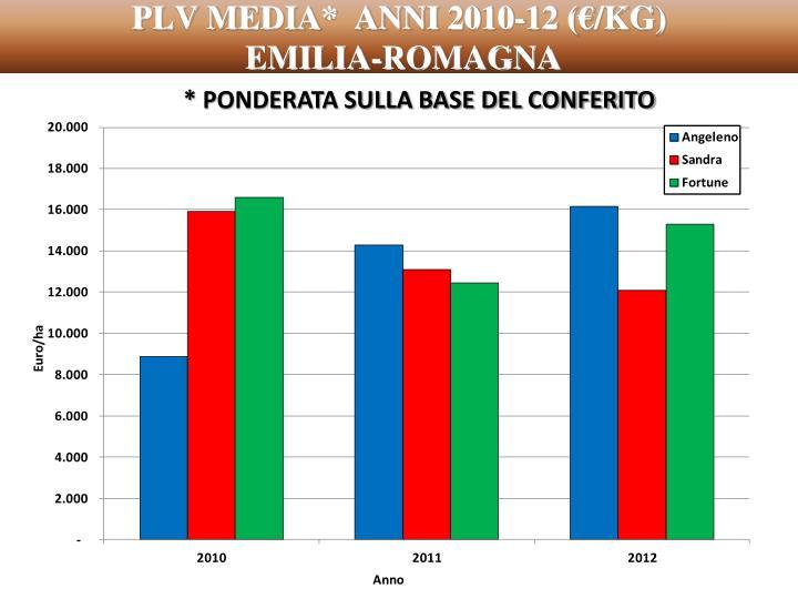 PLV MEDIA*  ANNI 2010-12 (€/KG)