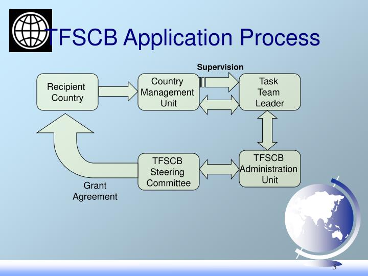 TFSCB Application Process