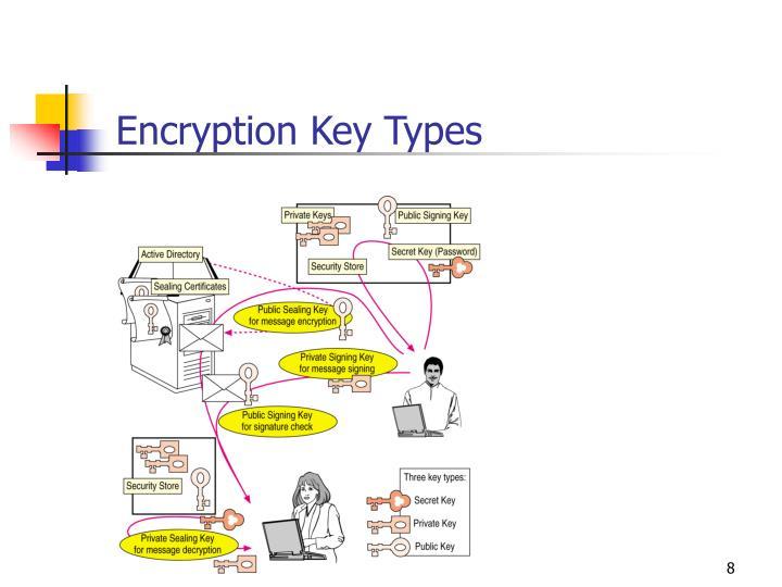 Encryption Key Types