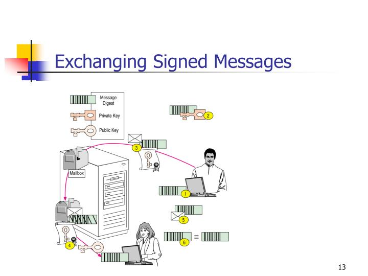 Exchanging Signed Messages