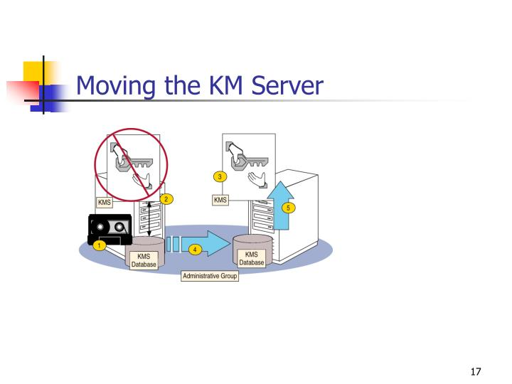 Moving the KM Server