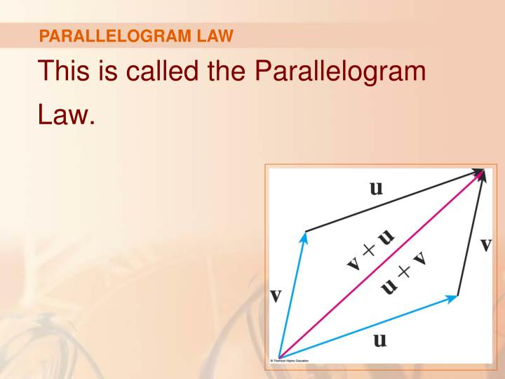PARALLELOGRAM LAW