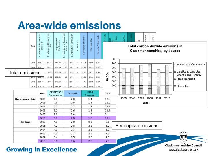 Area-wide emissions