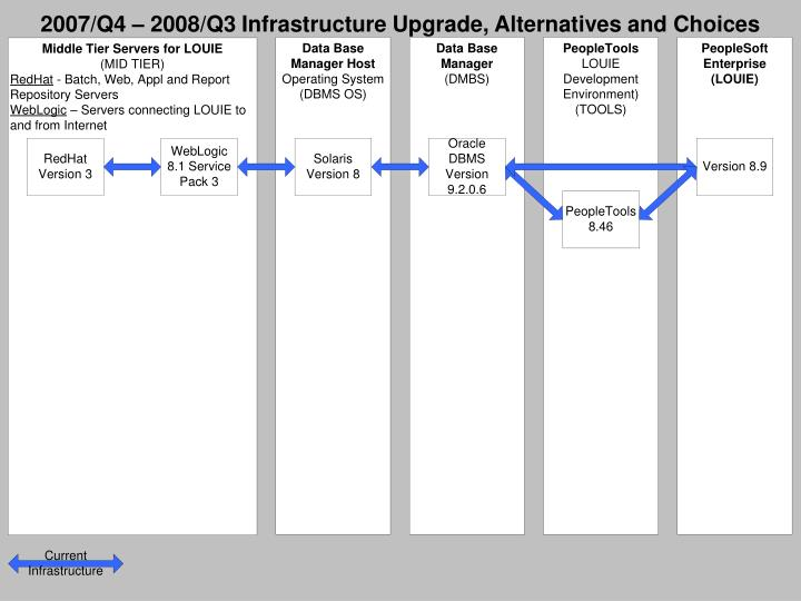 2007 q4 2008 q3 infrastructure upgrade alternatives and choices1