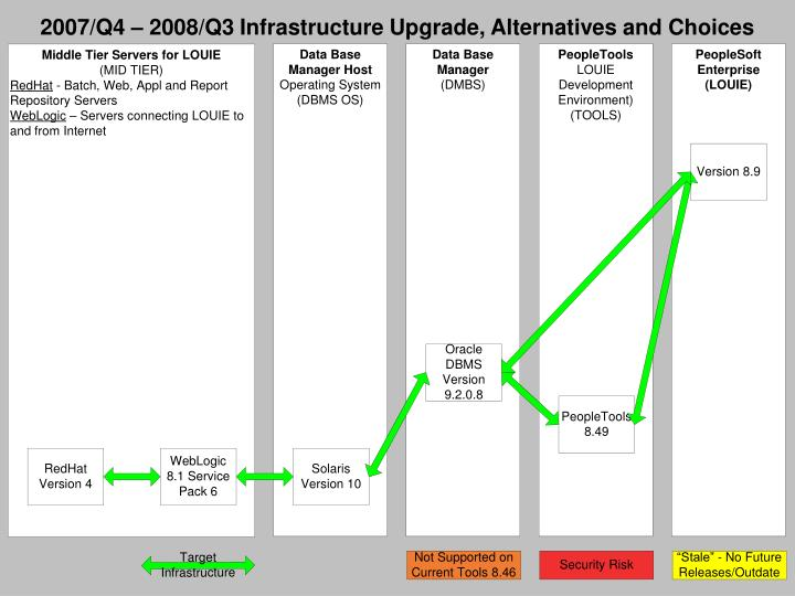 2007/Q4 – 2008/Q3 Infrastructure Upgrade, Alternatives and Choices