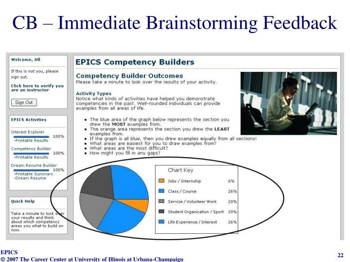 CB – Immediate Brainstorming Feedback