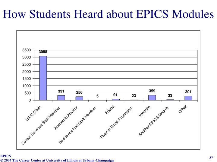 How Students Heard about EPICS Modules