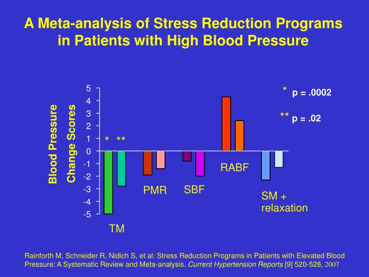 A Meta-analysis of Stress Reduction Programs in Patients with High Blood Pressure