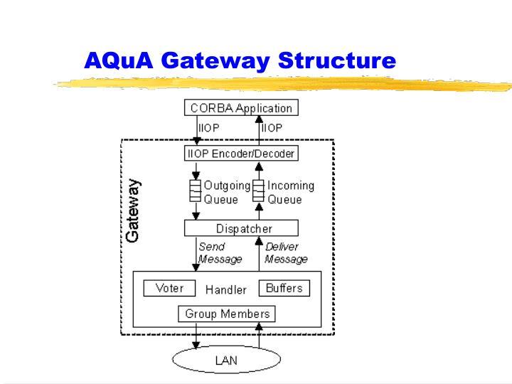 AQuA Gateway Structure