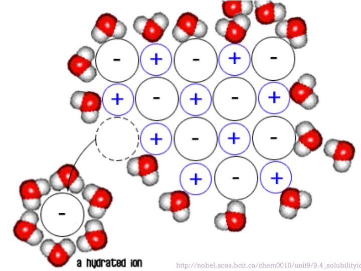 http://nobel.scas.bcit.ca/chem0010/unit9/9.4_solubilityionic.htm