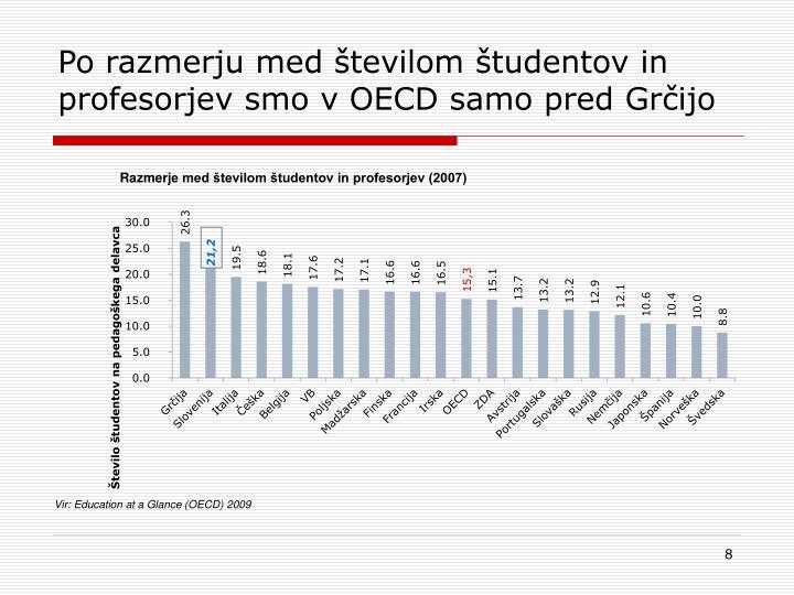 Po razmerju med številom študentov in profesorjev smo v OECD samo pred Grčijo