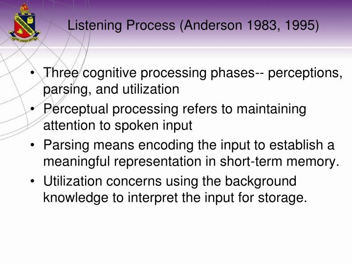 Listening Process (