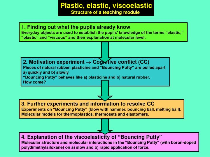 Plastic, elastic, viscoelastic